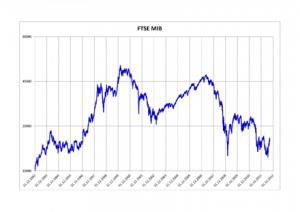 FTSE MIB - indice italiano, etf