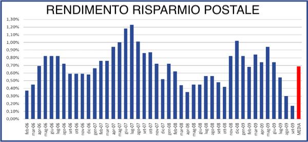 rendimento del risparmio con poste italiane - conviene ancora?