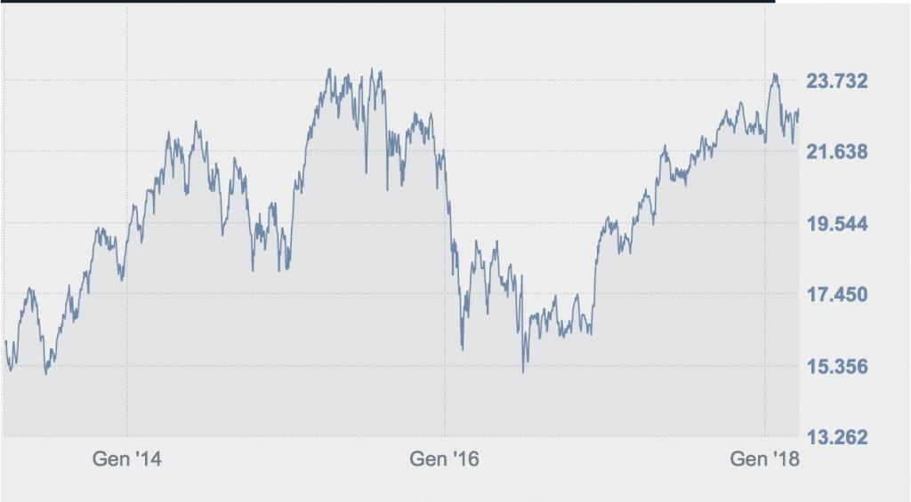 d31b874f01 La borsa è un mercato volatile, e dunque pieno di opportunità per l' investimento – MIBTEL ULTIMI 5 ANNI