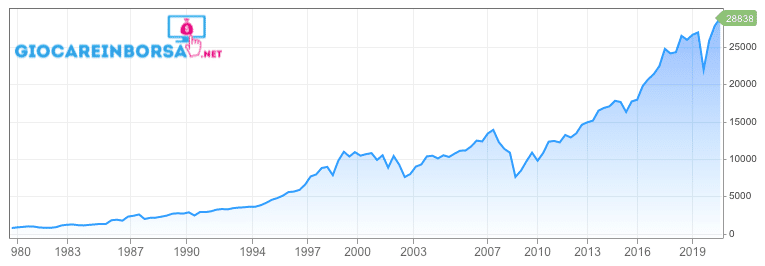 Dow Jones 30 grafico storico