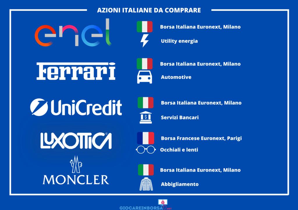 Migliori azioni da comprare Italia - infografica