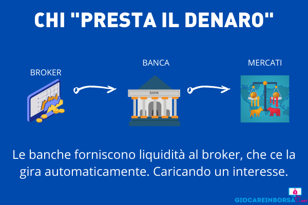 Leva finanziaria - prestatori liquidità