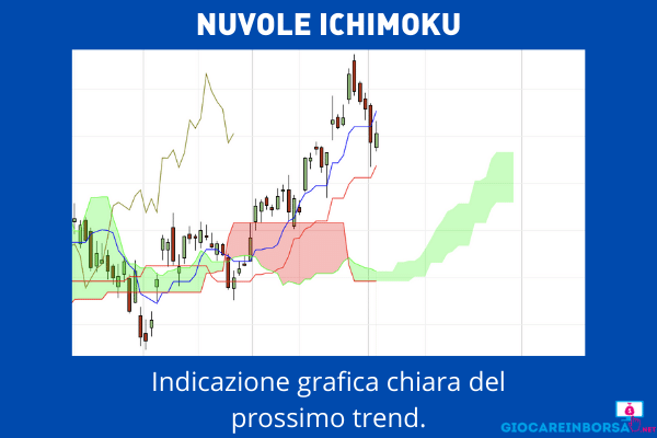 Nuvole di Ichimoku  per vendita allo scoperto - infografica  a cura di Giocareinborsa.net