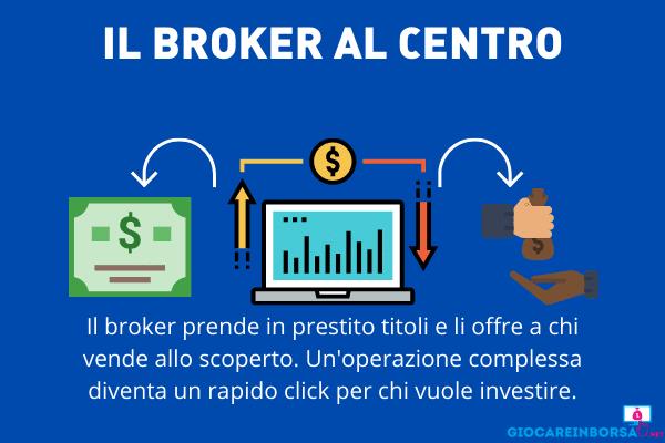 Broker centrale nella vendita allo scoperto - infografica