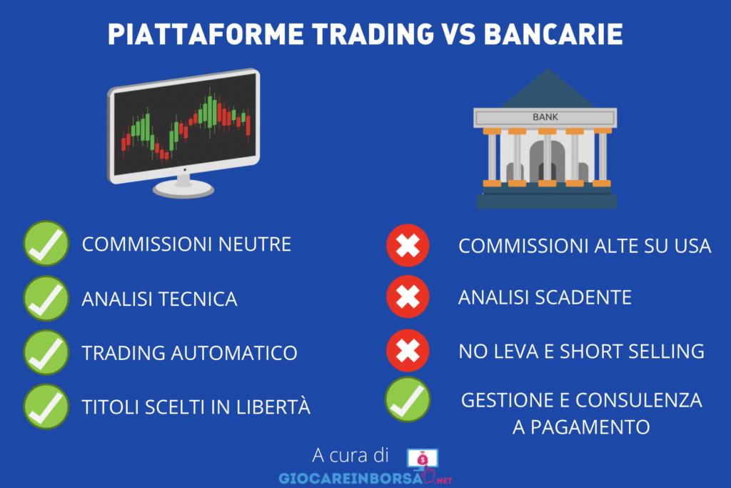 Piattaforme bancarie contro trading - infografica a cura di Giocareinborsa.net