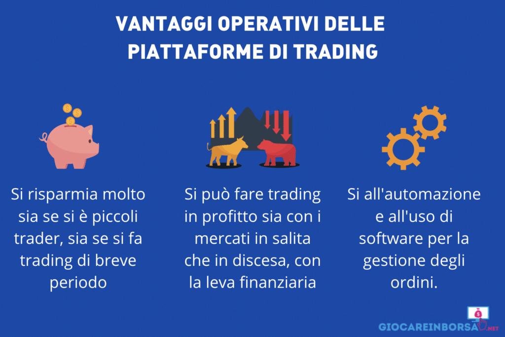 Migliori Piattaforme Di Trading Online | Classifica