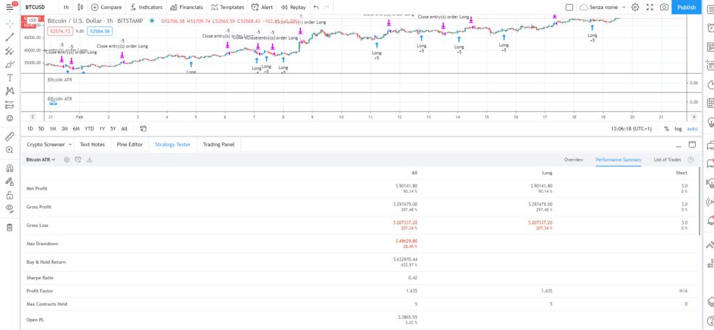 esempio di applicazione del trading algoritmico alle criptovalute con backtest reale sui dati ottenuti