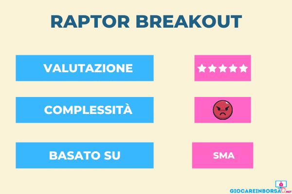 recensione e valutazione del forex robot Raptor Breakout per Metatrader 5