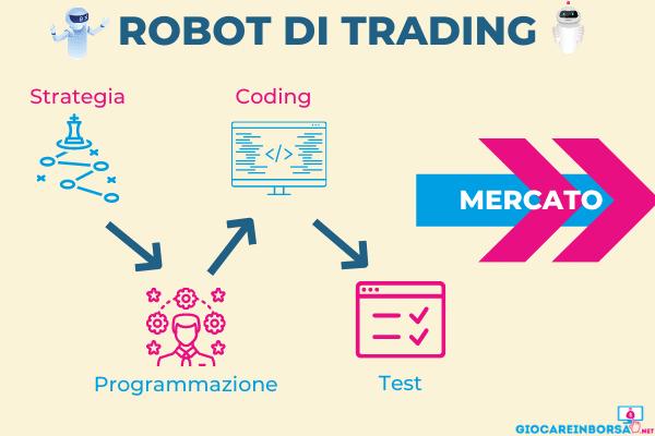passaggi necessari per costruire un robot di trading automatico efficace