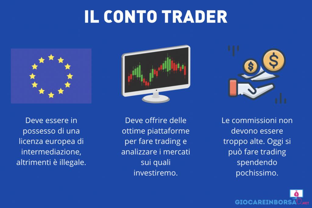 Requisiti di un buon conto trader - infografica