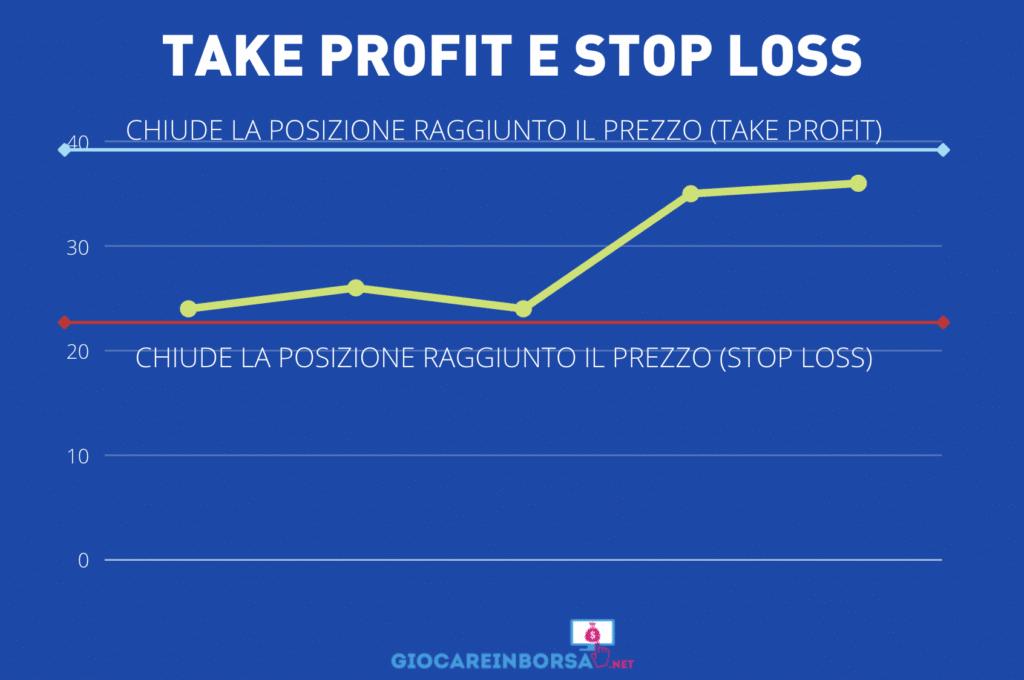 Take profit stop loss - infografica