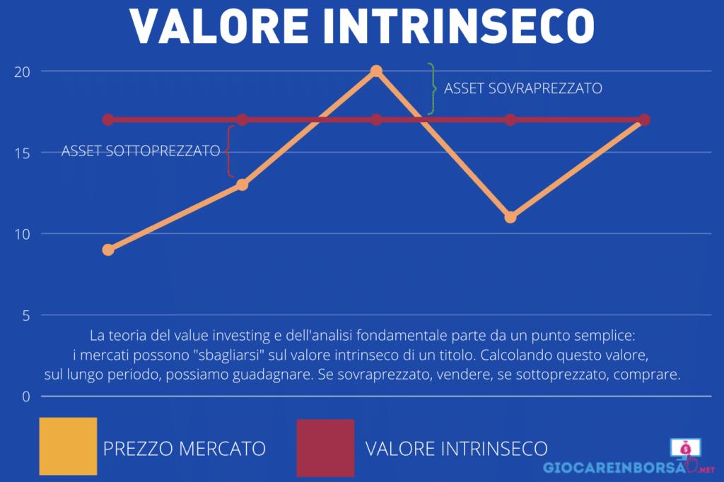 Valore Intrinseco - infografica