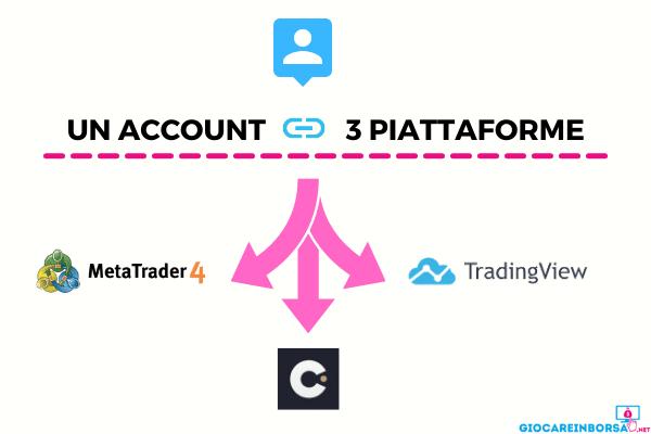 tutte le piattaforme disponibili su capital.com, con l'integrazione di TradingView e Metatrader