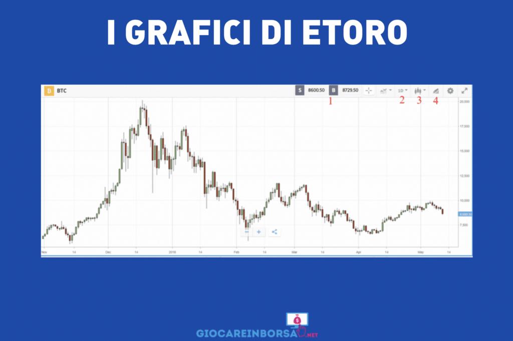 Grafici di eToro - a cura di GiocareInBorsa.net