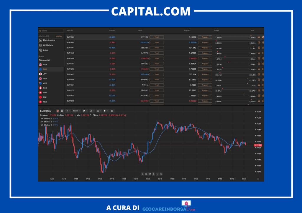 Capital.com - piattaforma infografica -  a cura di GiocareInBorsa.net