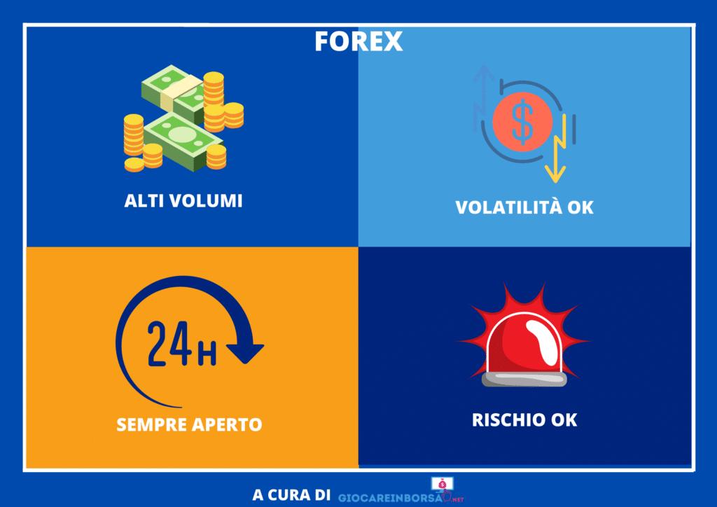 Sintesi sul Forex -  a cura di GiocareInBorsa.net