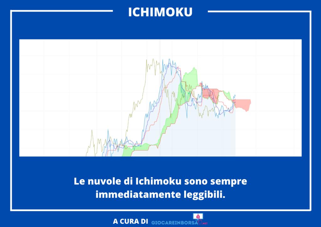 Ichimoku - nuvole semplici da leggere per i segnali