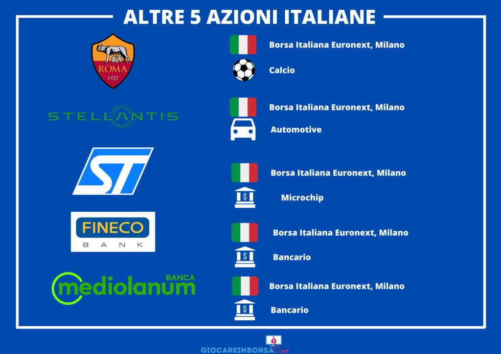 Azioni Italiane aggiuntive - di GiocareInBorsa.net
