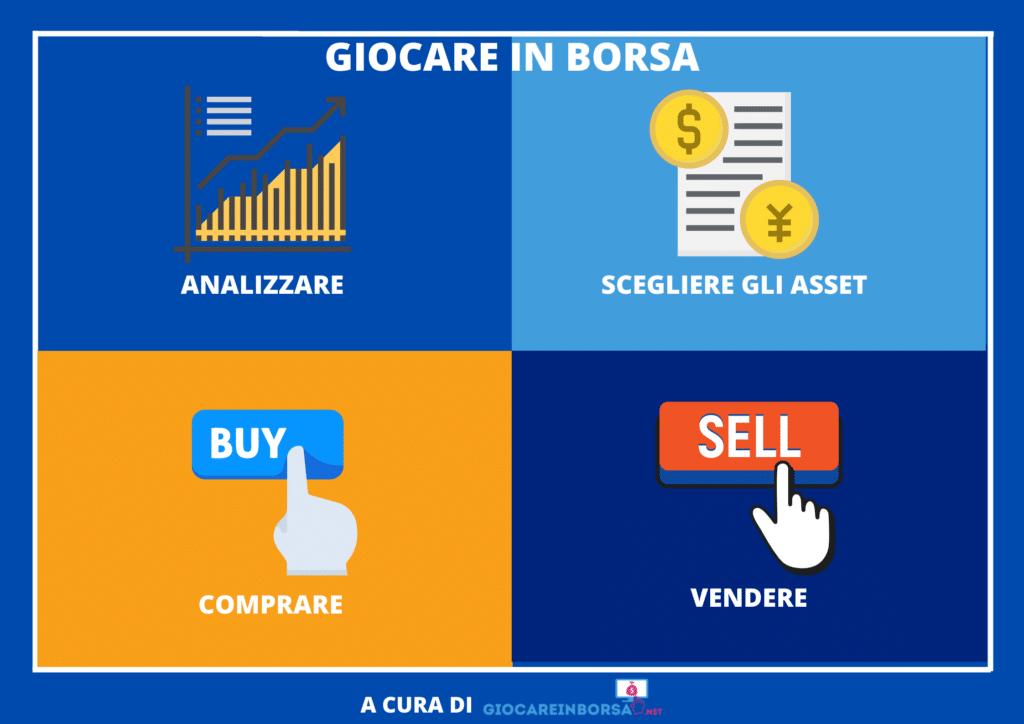 Significato di Giocare in Borsa - a cura di GiocareInBorsa.net