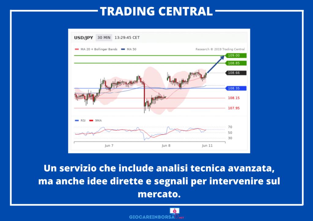 Trading Central - infografica a cura di GiocareInBorsa.net