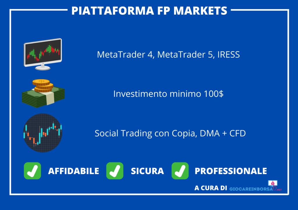 Infografica sulle principali caratteristiche della piattaforma FP Markets - a cura di Giocareinborsa.net
